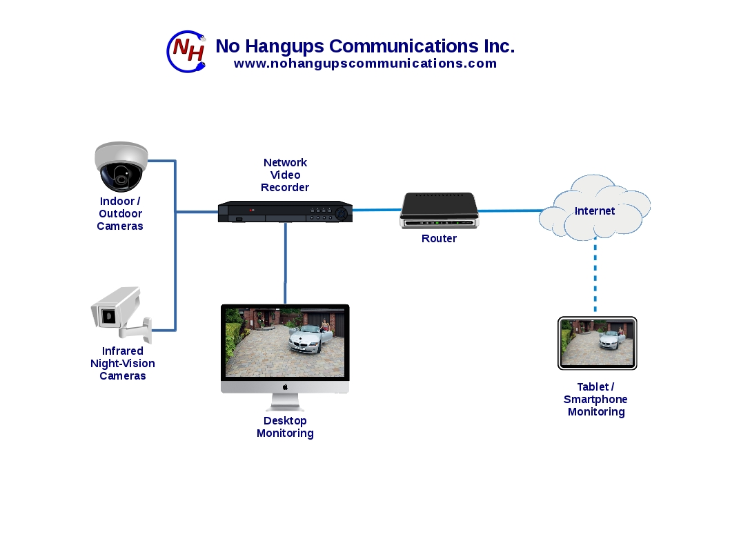 security cameras and network video recorders